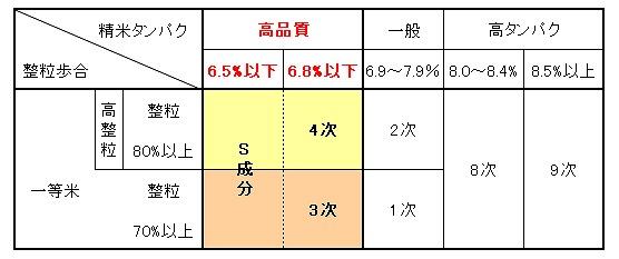 高品質米等仕訳基準です。精米タンパク6.8%以下になると高品質米という区分になります。